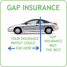 gap insurance croixland automotive resources. Black Bedroom Furniture Sets. Home Design Ideas
